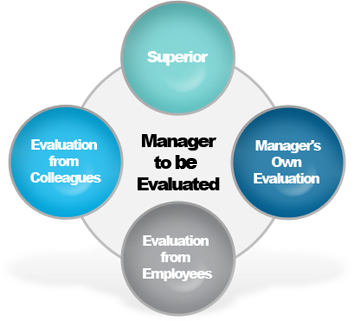 SurveyWire 360 Degree Manager Evaluation